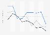 Indexwerte von Demokratie und Marktwirtschaft nach dem BTI für Nigeria bis 2018