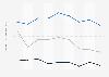 Indexwerte von Demokratie und Marktwirtschaft nach dem BTI für Sierra Leone bis 2018