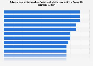 England: League One football club stadium pie prices 2017/2018