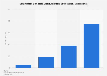 Smartwatch unit sales worldwide 2014-2018