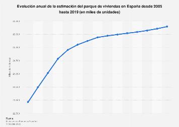 Parque de viviendas estimado en España 2005-2015