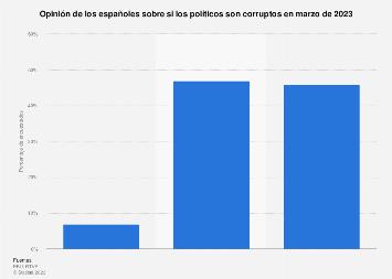 Opinión sobre la corrupción de los políticos, España 2018