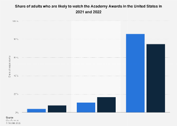 Share of viewers who watch the Academy Awards in the U.S. 2019