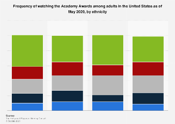 Following Academy Awards in the U.S. 2018, by ethnicity