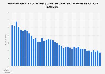 Nutzer von Online-Dating-Services in China bis März 2018