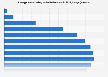 Average annual salary in the Netherlands 2016, by age