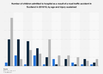 Children hospital admissions: road traffic accident in Scotland in 2017/18, by age