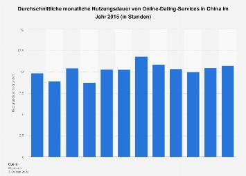 Monatliche Nutzungsdauer von Online-Dating-Services in China 2015