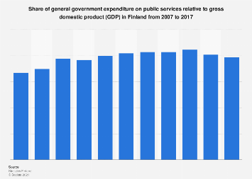 General government expenditure on public services relative to GDP Finland 2007-2017