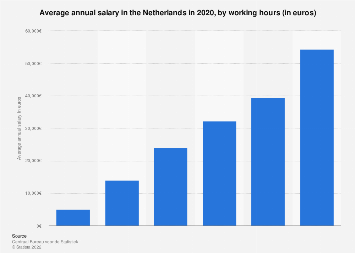 Average annual salary in the Netherlands 2017, by working hours