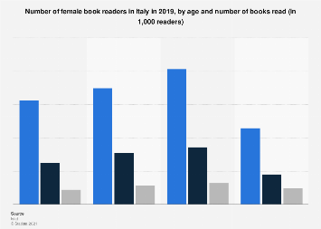 Italy: female book readers 2017, by age and number of books read