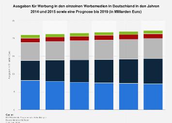 Prognose der Ausgaben für Werbung nach Werbemedien in Deutschland bis 2019