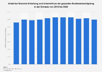 Wertschöpfungsanteil des Bildungswesens in der Schweiz bis 2016