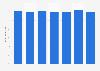 Kernenergie - Anteil am Primärenergieverbrauch in Europa bis 2015