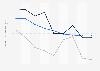 Indexwerte von Demokratie und Marktwirtschaft nach dem BTI für den Iran bis 2018