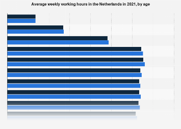 Average weekly working hours in the Netherlands 2017, by age