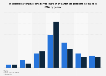 Shares of the length of time served in prison in Finland 2017, by gender