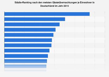 Meiste Gästeübernachtungen je Einwohner in Deutschland nach Städte 2015