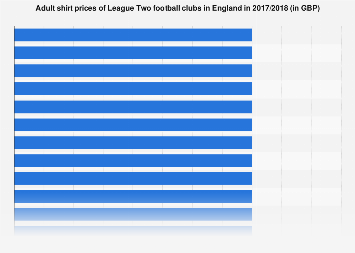 England: League Two football club adult shirt prices 2017/2018