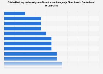 Wenigste Gästeübernachtungen je Einwohner in Deutschland nach Städte 2015