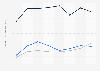 Indexwerte von Demokratie und Marktwirtschaft nach dem BTI für Kuwait bis 2018
