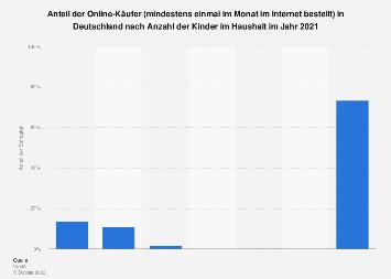 Umfrage zu Online-Käufern in Deutschland nach Anzahl der Kinder im Haushalt 2017