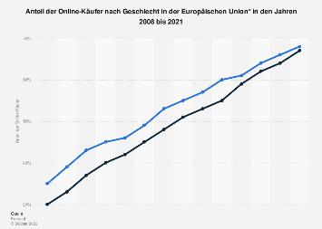 Anteil der Online-Käufer nach Geschlecht in der Europäischen Union (EU-28) 2017