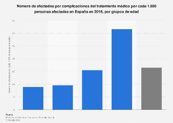 Número de pacientes con complicaciones del tratamiento por edad en España 2016