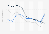 Indexwerte von Demokratie und Marktwirtschaft nach dem BTI für den Sudan bis 2018