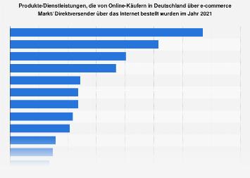 Umfrage zu Produkten/Dienstleistungen, die über das Internet bestellt wurden 2016