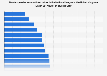 UK: most expensive season ticket prices in the National League 2017/2018, by club