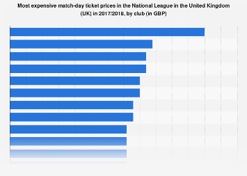 UK: most expensive match-day ticket prices in the National League 2017/2018, by club