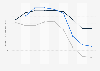 Indexwerte von Demokratie und Marktwirtschaft nach dem BTI für die Türkei bis 2018