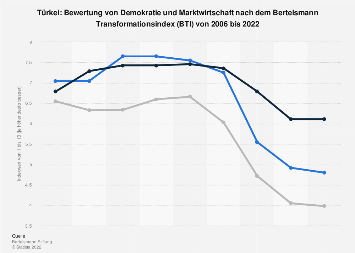 Indexwerte von Demokratie und Marktwirtschaft nach dem BTI für die Türkei bis 2016
