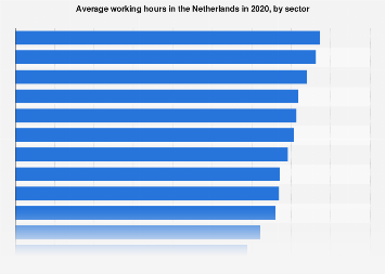 Average working hours in the Netherlands 2018, by sector