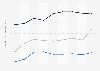Indexwerte von Demokratie und Marktwirtschaft nach dem BTI für die VAE bis 2018