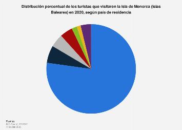 Turistas distribuidos por país de residencia Menorca (Baleares) 2017