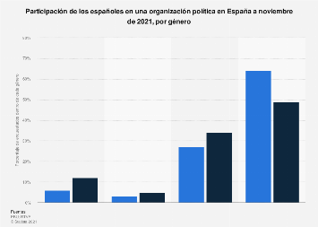 Participación en una organización política en España 2019, por género