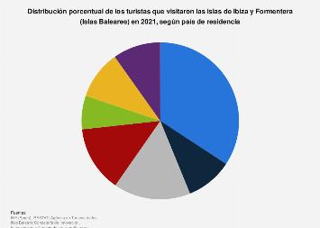 Turistas distribuidos por país de residencia Ibiza y Formentera (Baleares) 2017