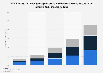 Global virtual reality video gaming revenue 2015-2020, by segment