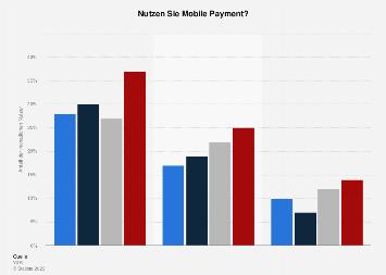 Nutzung von Mobile Payment in der Schweiz nach Alter 2018