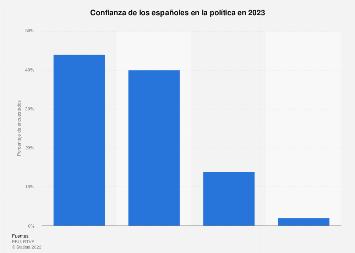 Confianza en la política en España 2019