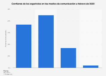 Confianza en los medios de comunicación en España 2020