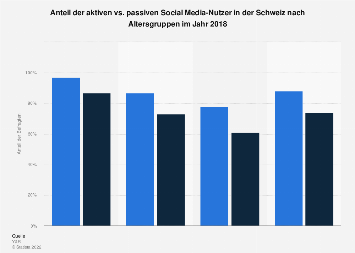 Social Media-Nutzung aktiv vs. passiv in der Schweiz nach Altersgruppen 2017