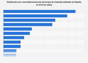 Parque de viviendas estimadas por CC. AA. España 2015