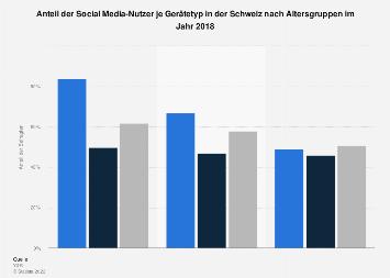 Social Media-Nutzung je Gerätetyp in der Schweiz nach Altersgruppen 2017