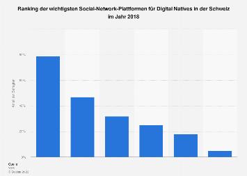 Wichtigste soziale Netzwerke für Digital Natives in der Schweiz 2018