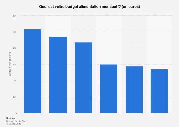 Alimentation : budget mensuel moyen selon le revenu des ménages en France 2016