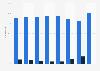 Cuota de empleados de Caprabo 2011-2018, por fijos y temporales