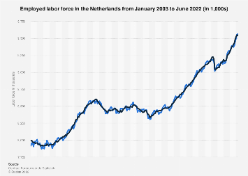 Employed labor force in the Netherlands 2017-2018